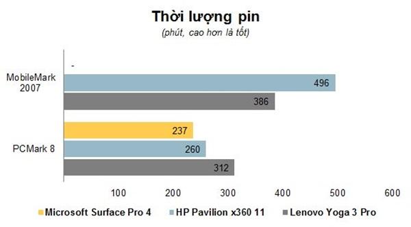 cung-tim-hieu-ve-hieu-nang-va-thoi-luong-pin-tren-surface-pro-4-3
